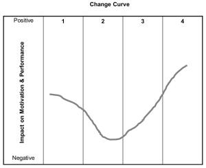 Change Kurve